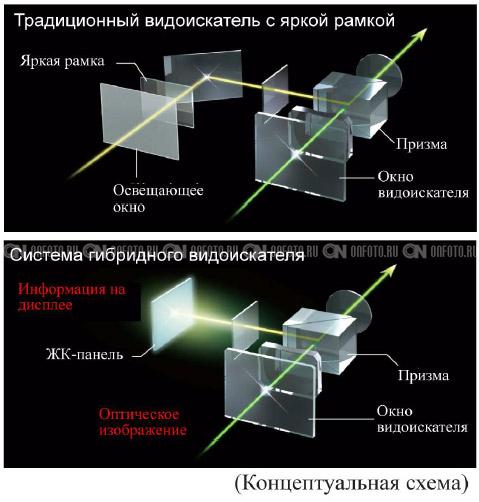 оптического видоискателя.
