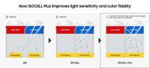 Матрицы Samsung ISOCELL Plus обеспечивают более точную цветопередачу и производительность в условиях низкого освещения